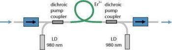 Рисунок 1: Схематическая простого легированного эрбием волоконного усилителя. Два лазерных диода (LDs) обеспечивают мощную накачку легированного эрбием волокна, что позволяет усилить свет с длиной волны приблизительно 1550 нм. Два фарадеевских изолятора сильно уменьшают чувствительность устройства к обратным отражениям.